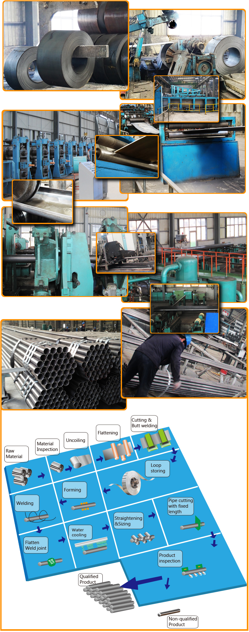 Galvanized Round Steel Pipe Processing