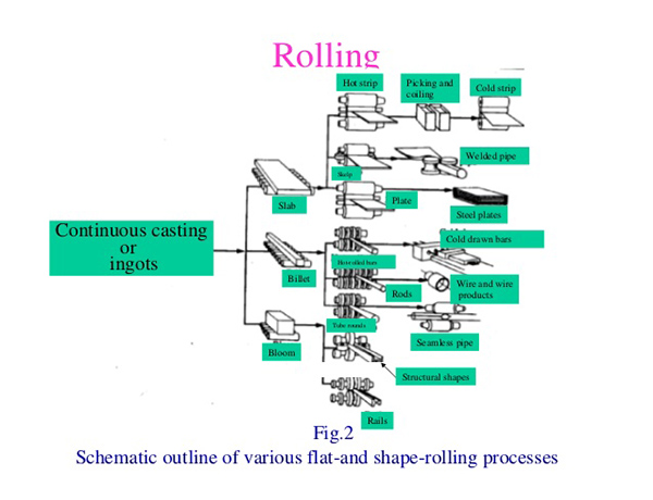 rolling processing